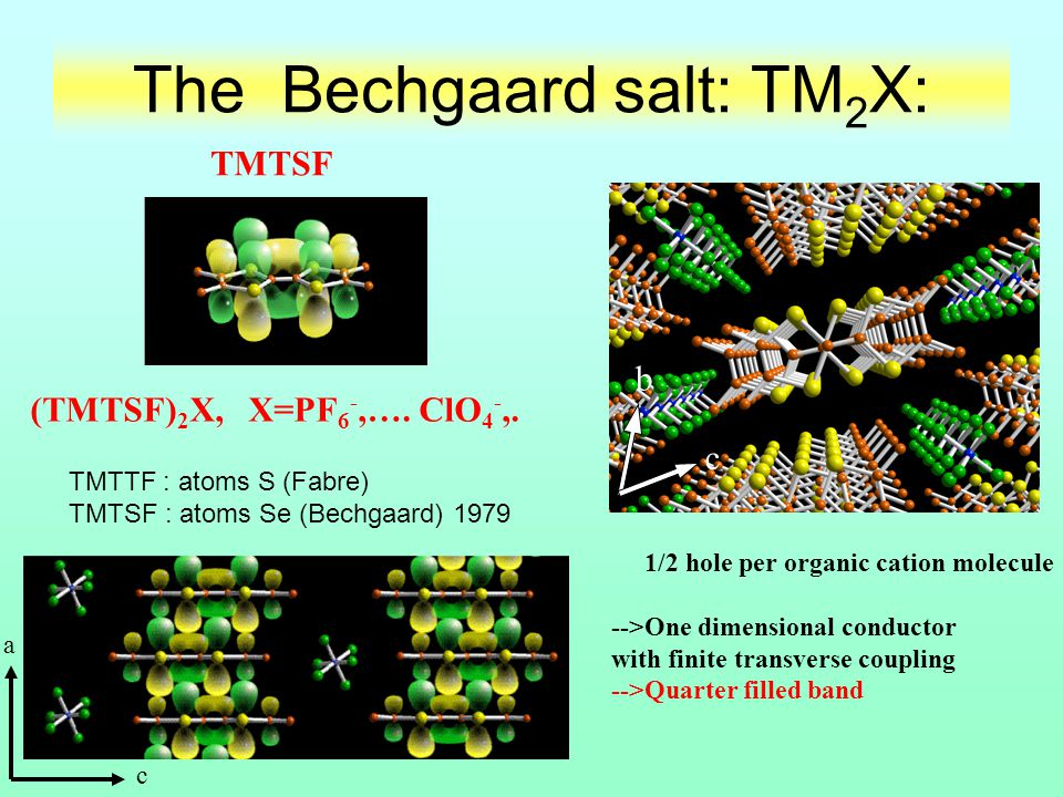 The Bechgaard salt: TM 2 X: TMTTF : atoms S (Fabre) TMTSF : atoms Se (Bechgaard) 1979 1/2 hole per organic cation molecule -->One dimensional conducto