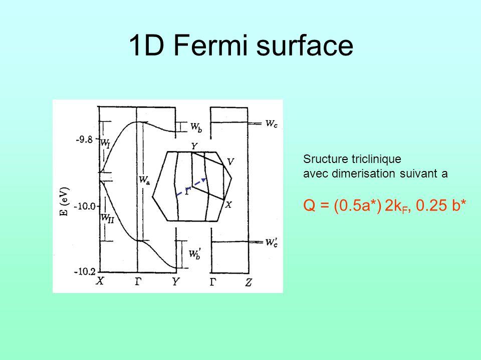 1D Fermi surface Sructure triclinique avec dimerisation suivant a Q = (0.5a*) 2k F, 0.25 b*
