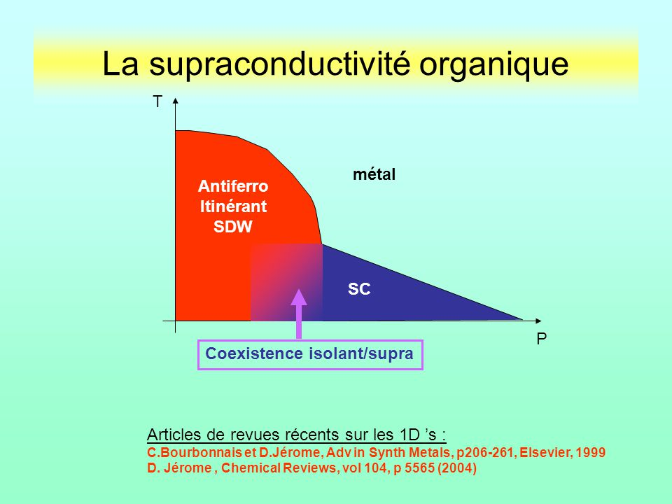La supraconductivité organique Antiferro Itinérant SDW SC Coexistence isolant/supra P T métal Articles de revues récents sur les 1D s : C.Bourbonnais et D.Jérome, Adv in Synth Metals, p206-261, Elsevier, 1999 D.