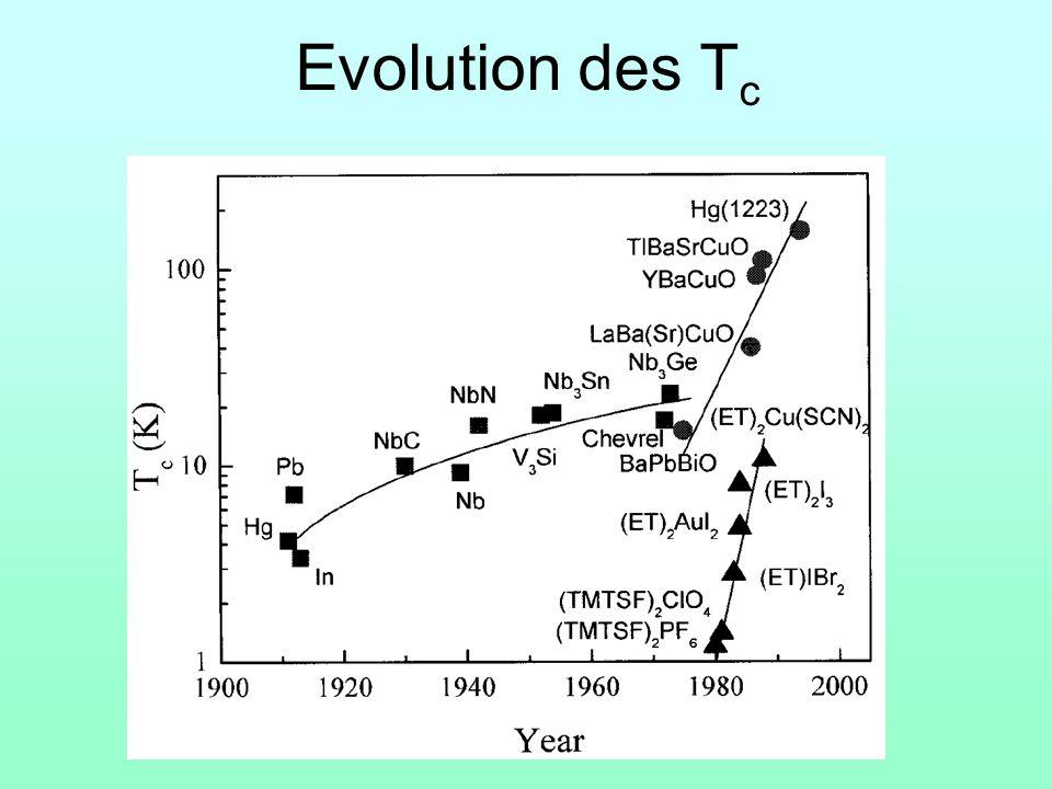 Evolution des T c