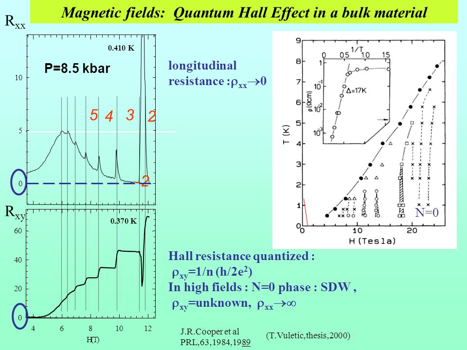 Hall resistance quantized : xy =1/n (h/2e 2 ) In high fields : N=0 phase : SDW, xy =unknown, xx H(T) Magnetic fields: Quantum Hall Effect in a bulk material (T.Vuletic,thesis,2000)) 0.410 K 4681012 0 20 40 60 0.370 K 0 5 10 3 4 5 2 -2 J.R.Cooper et al PRL,63,1984,1989 P=8.5 kbar R xx R xy longitudinal resistance : xx 0 N=0