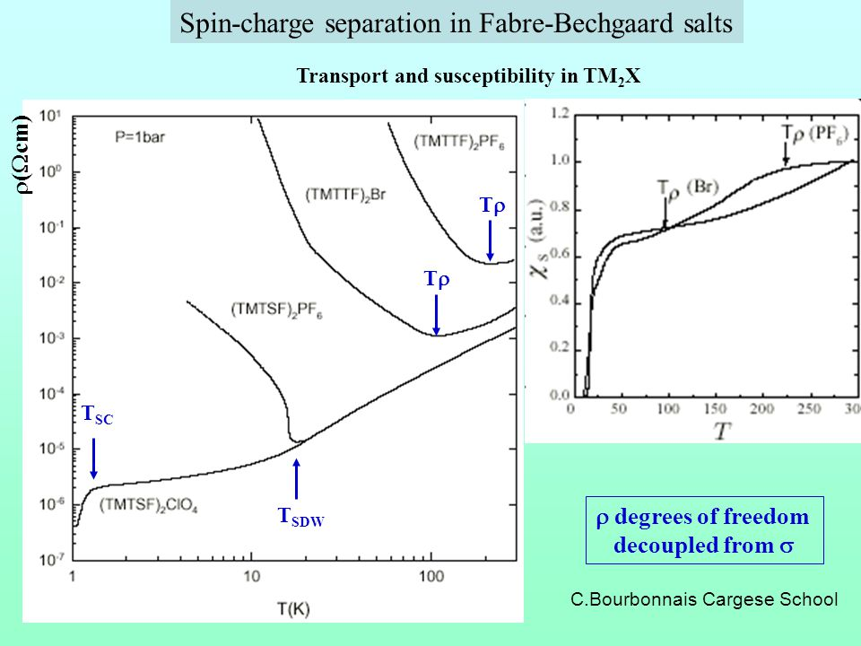 Spin-charge separation in Fabre-Bechgaard salts Transport and susceptibility in TM 2 X degrees of freedom decoupled from ( cm) T T T SDW T SC C.Bourbo