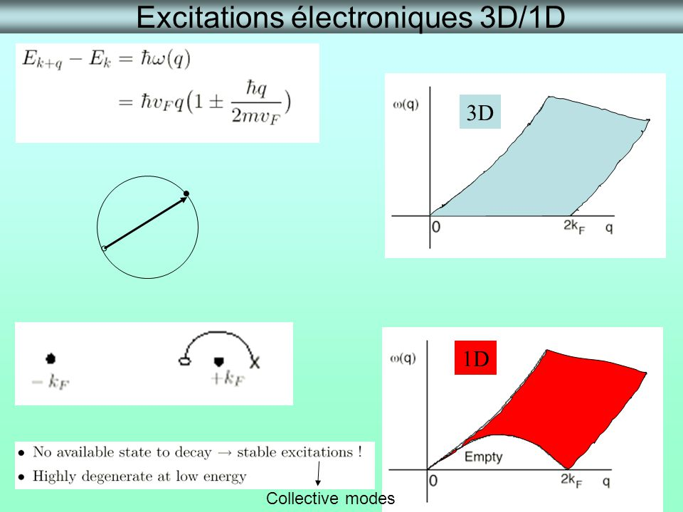 Excitations électroniques 3D/1D 1D 3D Collective modes