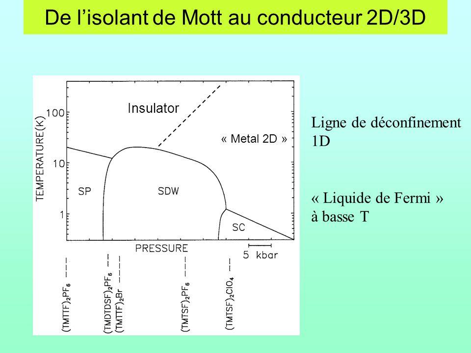 De lisolant de Mott au conducteur 2D/3D Insulator « Metal 2D » Ligne de déconfinement 1D « Liquide de Fermi » à basse T