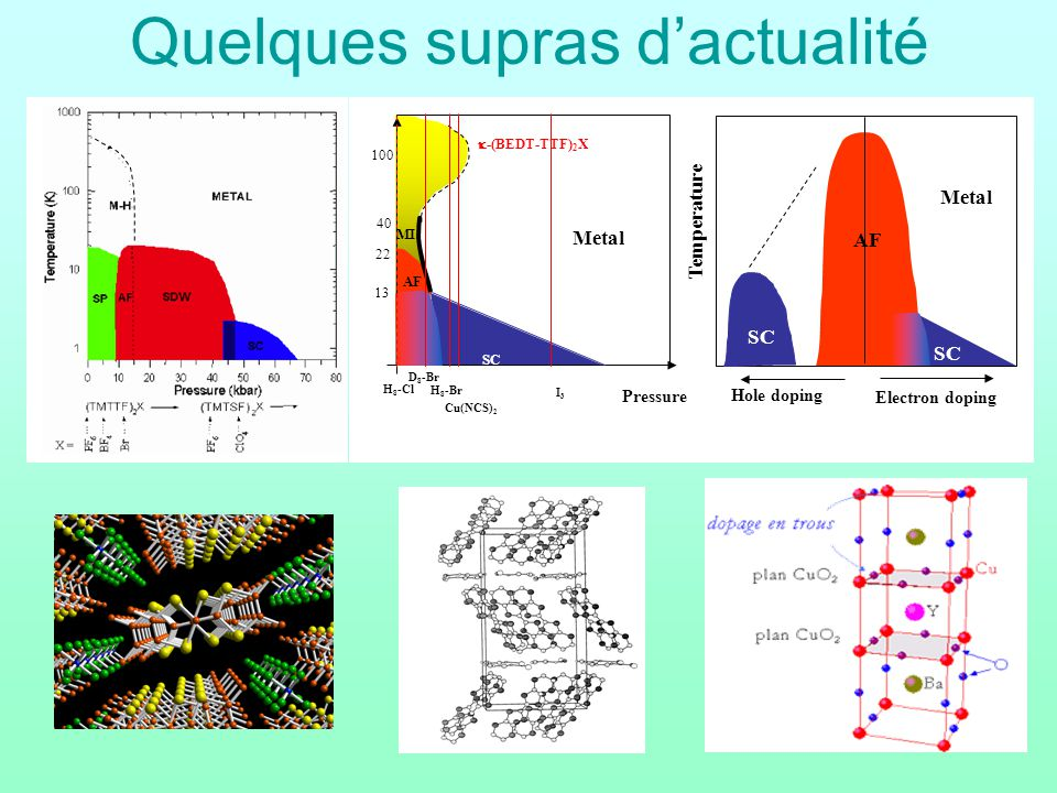 Quelques supras dactualité 100 13 22 -(BEDT-TTF) 2 X 40 Temperature Pressure AF SC MI Metal SC D 8 -Br H 8 -Br Cu(NCS) 2 I3I3 H 8 -Cl AF Metal SC Electron doping Hole doping