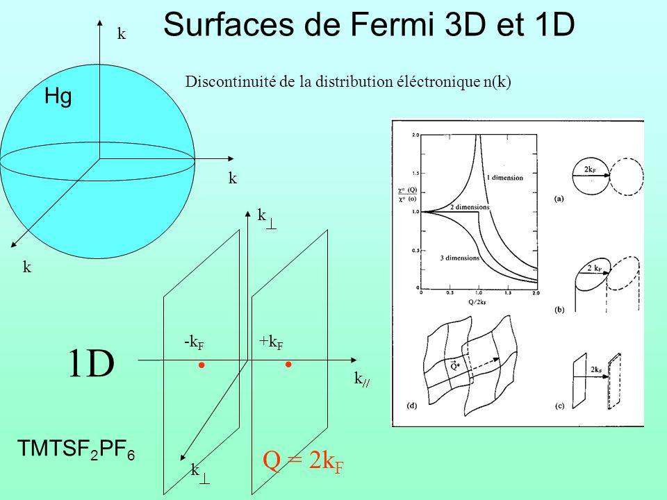 k k k 3D +k F Surfaces de Fermi 3D et 1D Discontinuité de la distribution éléctronique n(k) 1D k k k.
