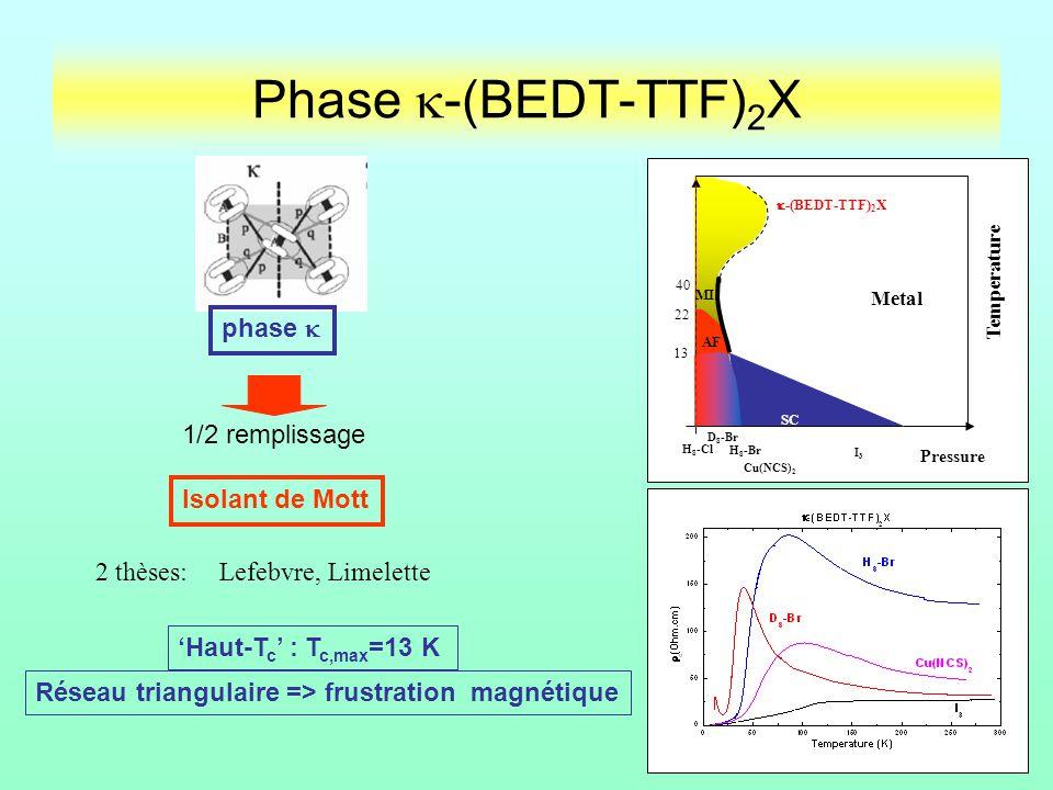 Phase -(BEDT-TTF) 2 X phase 1/2 remplissage Isolant de Mott 13 22 -(BEDT-TTF) 2 X 40 Temperature Pressure AF SC MI Metal SC D 8 -Br H 8 -Br Cu(NCS) 2 I3I3 H 8 -Cl Réseau triangulaire => frustration magnétique Haut-T c : T c,max =13 K 2 thèses: Lefebvre, Limelette