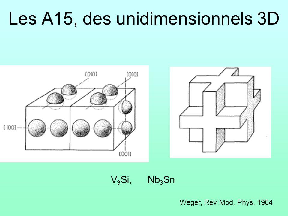 Les A15, des unidimensionnels 3D V 3 Si, Nb 3 Sn Weger, Rev Mod, Phys, 1964