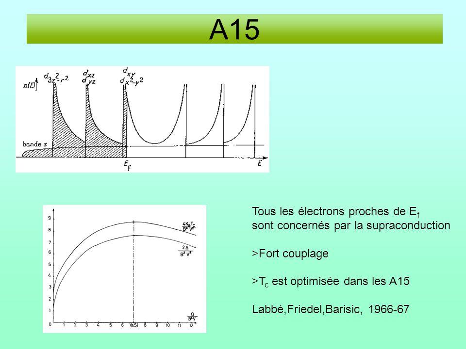 A15 Tous les électrons proches de E f sont concernés par la supraconduction >Fort couplage >T c est optimisée dans les A15 Labbé,Friedel,Barisic, 1966-67