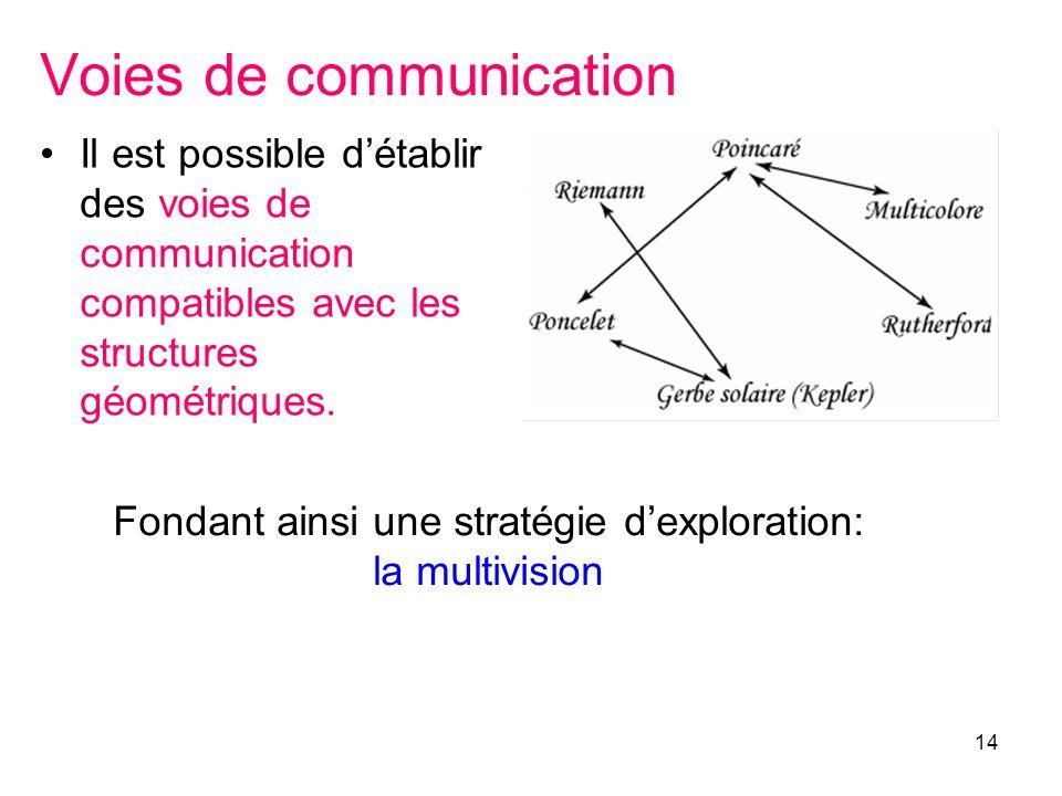 14 Voies de communication Il est possible détablir des voies de communication compatibles avec les structures géométriques. Fondant ainsi une stratégi
