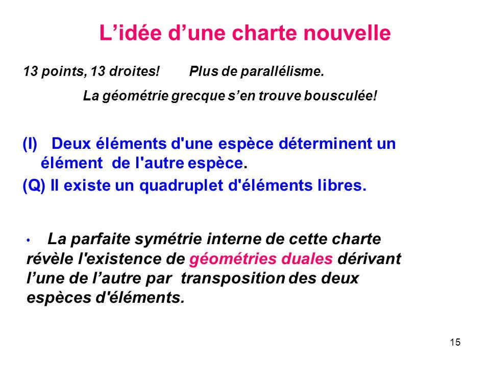 15 Lidée dune charte nouvelle 13 points, 13 droites! Plus de parallélisme. La géométrie grecque sen trouve bousculée! (I) Deux éléments d'une espèce d