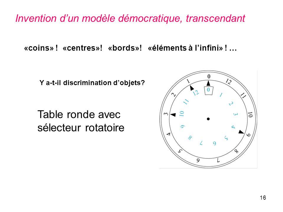 16 Table ronde avec sélecteur rotatoire «coins» ! «centres»! «bords»! «éléments à linfini» ! … Y a-t-il discrimination dobjets? Invention dun modèle d