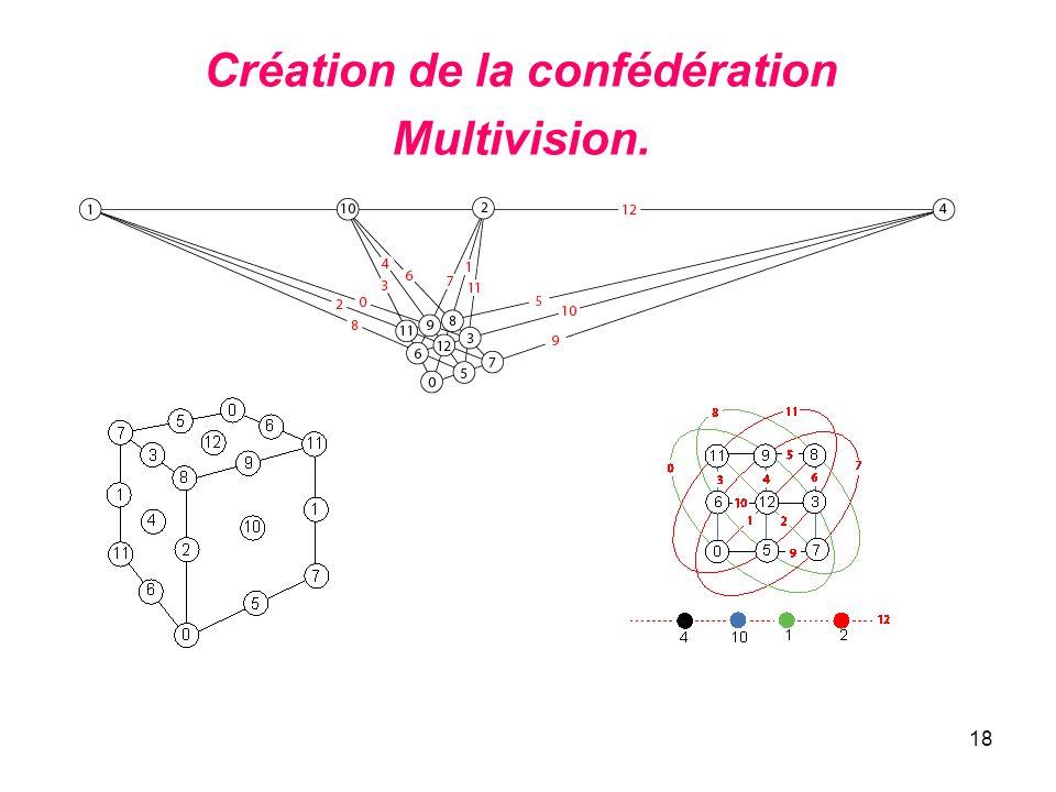 18 Création de la confédération Multivision.