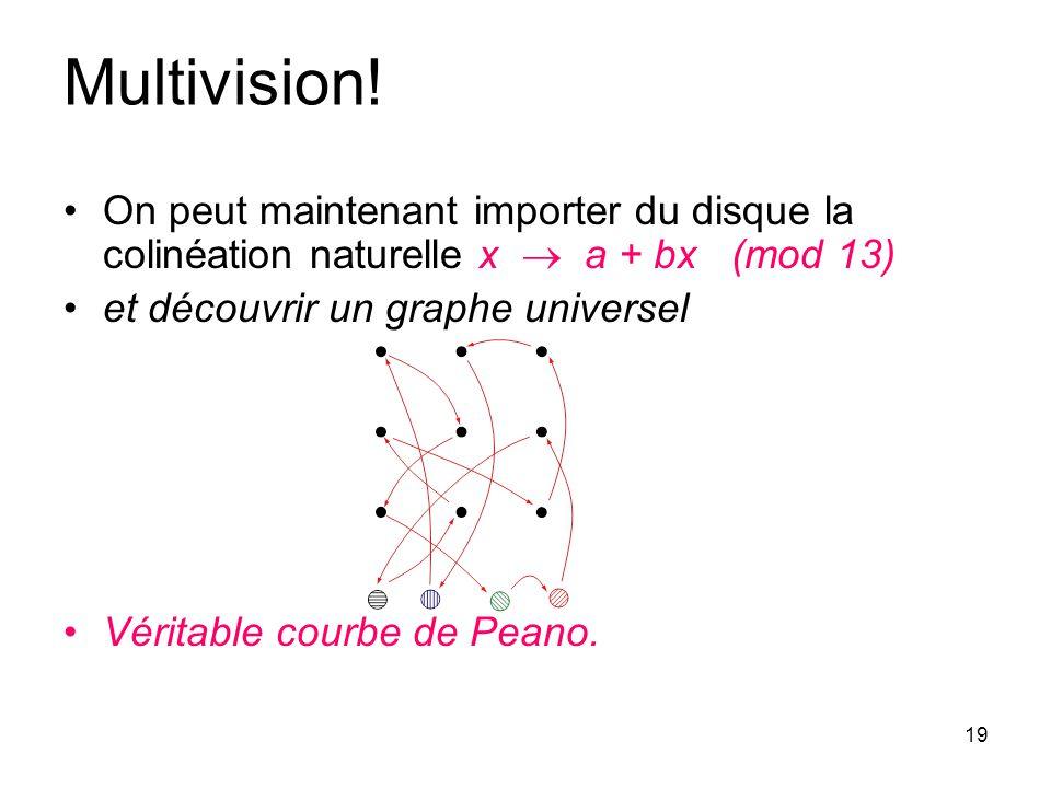 19 Multivision! On peut maintenant importer du disque la colinéation naturelle x a + bx (mod 13) et découvrir un graphe universel Véritable courbe de