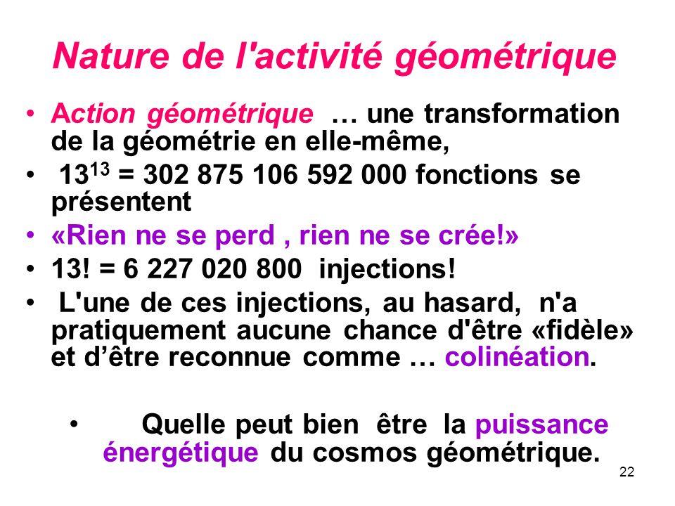 22 Nature de l activité géométrique Action géométrique … une transformation de la géométrie en elle-même, 13 13 = 302 875 106 592 000 fonctions se présentent «Rien ne se perd, rien ne se crée!» 13.