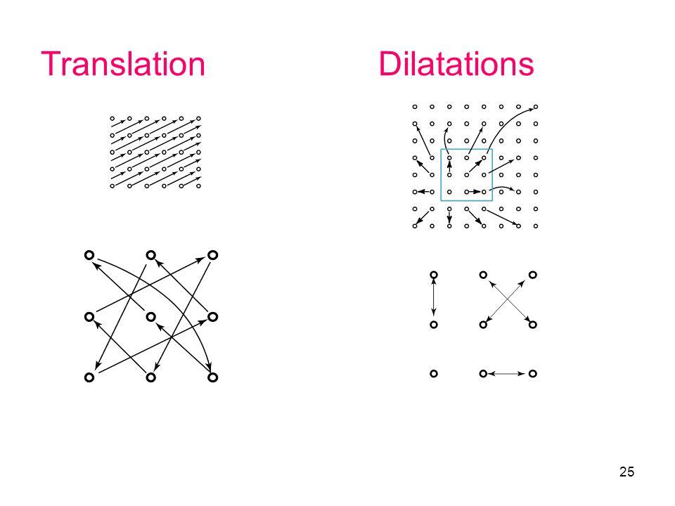25 TranslationDilatations