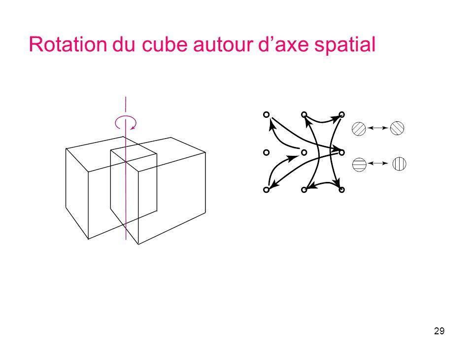 29 Rotation du cube autour daxe spatial