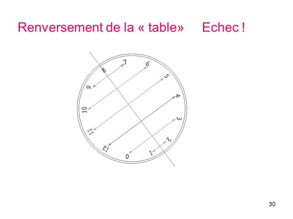 30 Renversement de la « table» Echec !