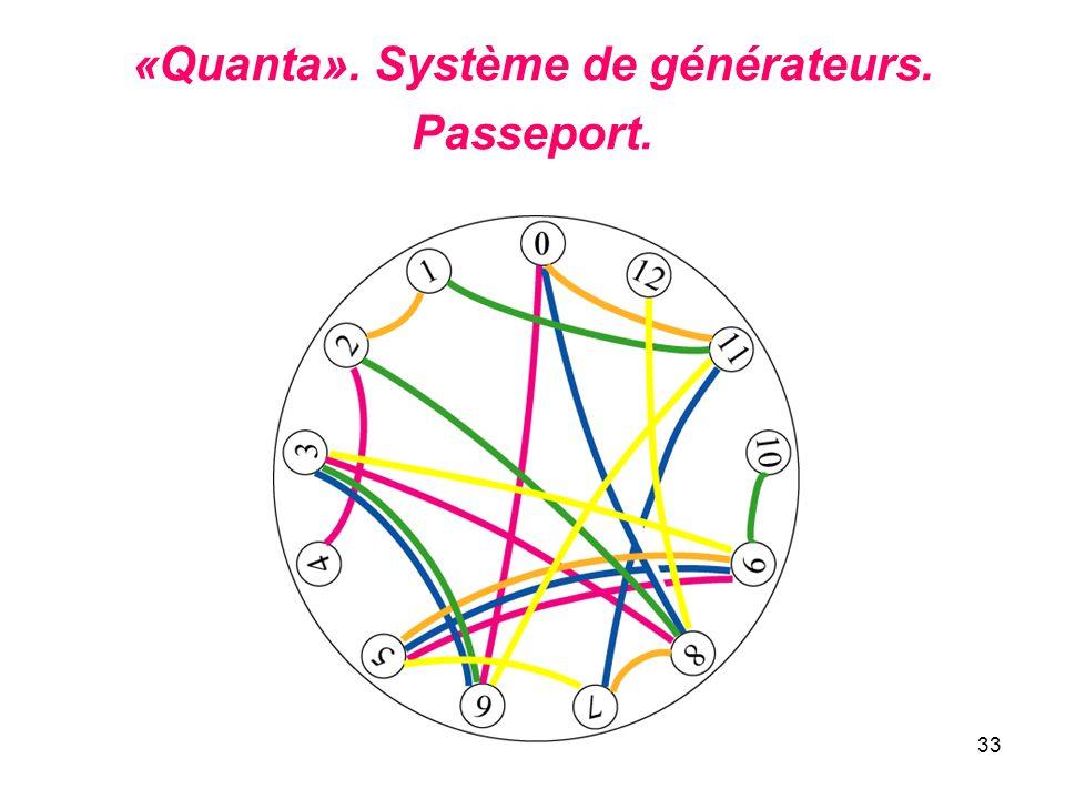 33 «Quanta». Système de générateurs. Passeport.