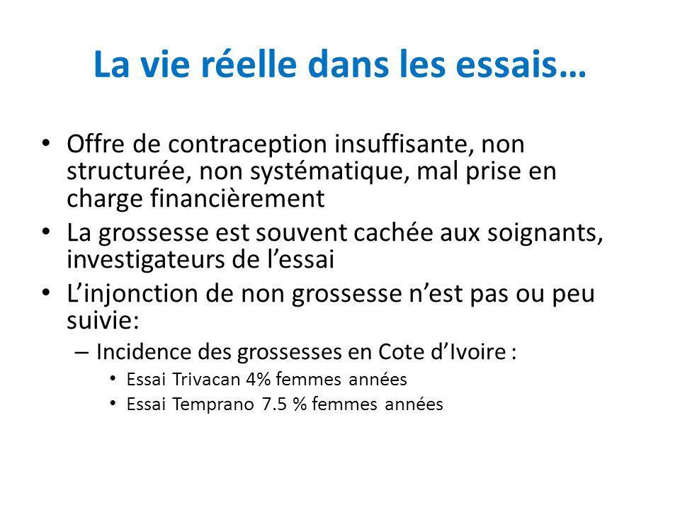 La vie réelle dans les essais… Offre de contraception insuffisante, non structurée, non systématique, mal prise en charge financièrement La grossesse