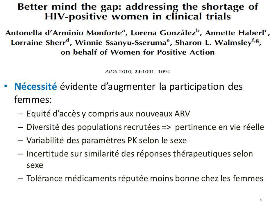 Nécessité évidente daugmenter la participation des femmes: – Equité daccès y compris aux nouveaux ARV – Diversité des populations recrutées => pertine