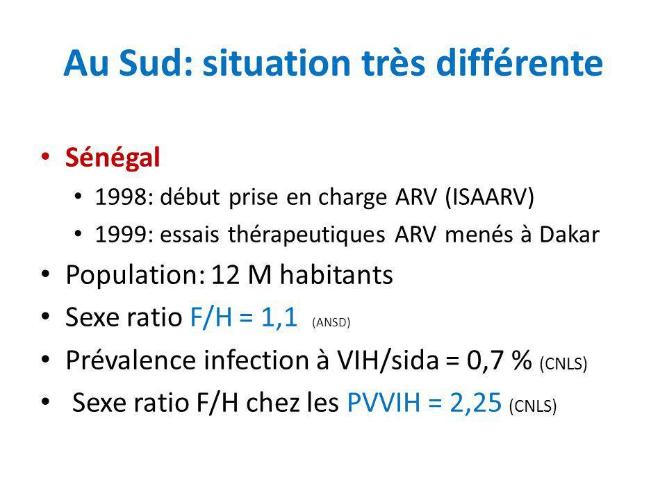 Au Sud: situation très différente Sénégal 1998: début prise en charge ARV (ISAARV) 1999: essais thérapeutiques ARV menés à Dakar Population: 12 M habi