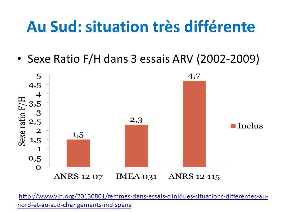 Sexe Ratio F/H dans 3 essais ARV (2002-2009) Au Sud: situation très différente http://www.vih.org/20130801/femmes-dans-essais-cliniques-situations-dif