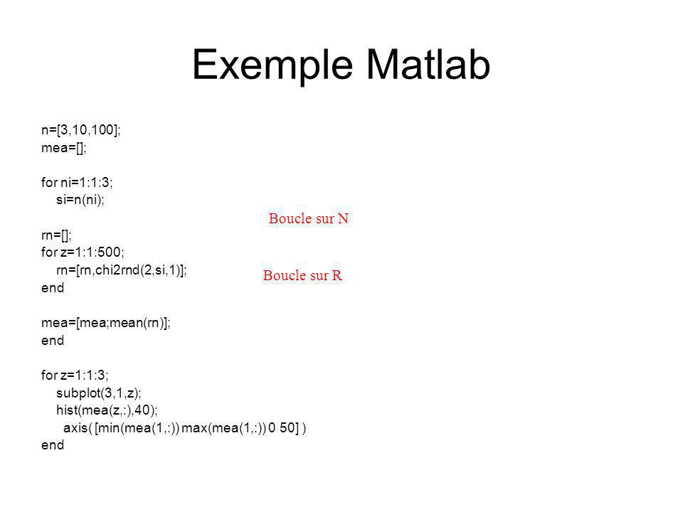 Exemple Matlab n=[3,10,100]; mea=[]; for ni=1:1:3; si=n(ni); rn=[]; for z=1:1:500; rn=[rn,chi2rnd(2,si,1)]; end mea=[mea;mean(rn)]; end for z=1:1:3; s