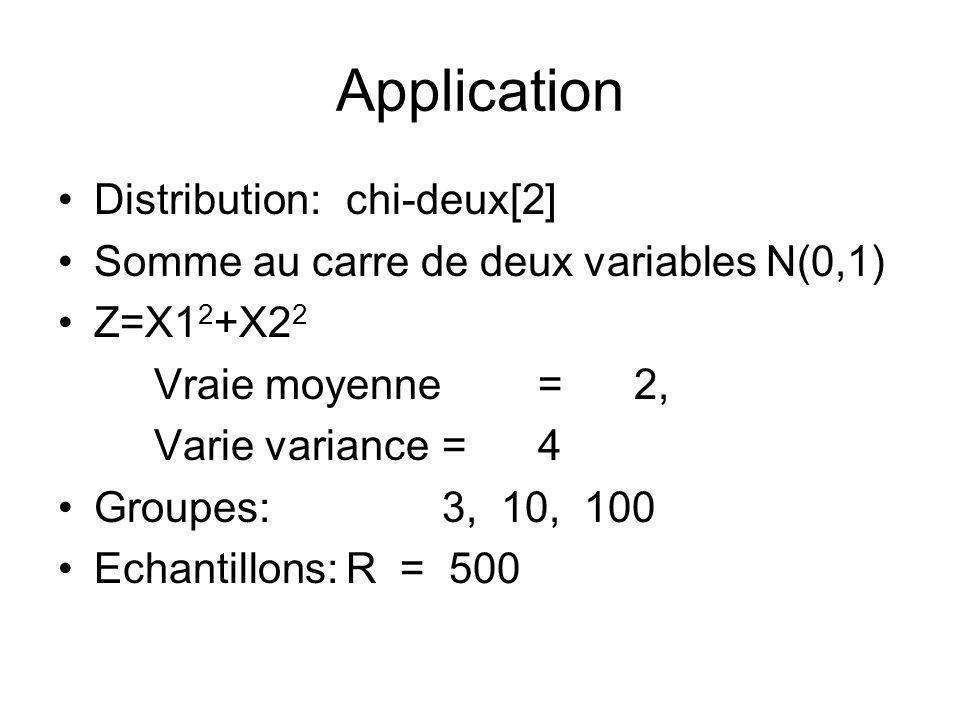 Application Distribution:chi-deux[2] Somme au carre de deux variables N(0,1) Z=X1 2 +X2 2 Vraie moyenne = 2, Varie variance = 4 Groupes:3, 10, 100 Ech
