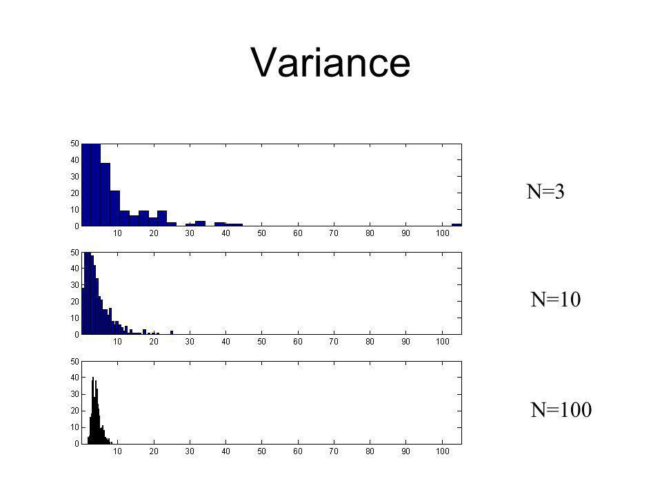 Variance N=3 N=10 N=100
