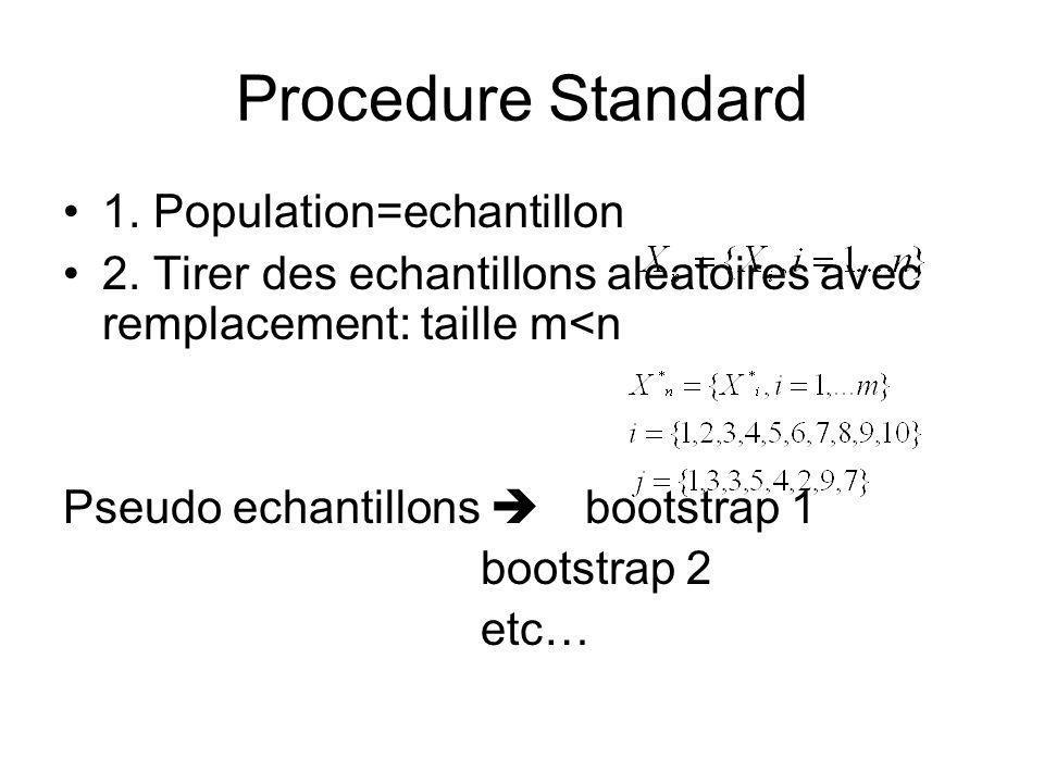 Procedure Standard 1. Population=echantillon 2. Tirer des echantillons aleatoires avec remplacement: taille m<n Pseudo echantillons bootstrap 1 bootst