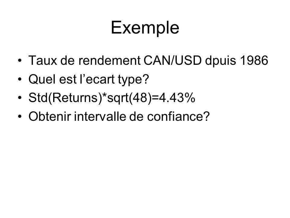 Exemple Taux de rendement CAN/USD dpuis 1986 Quel est lecart type? Std(Returns)*sqrt(48)=4.43% Obtenir intervalle de confiance?