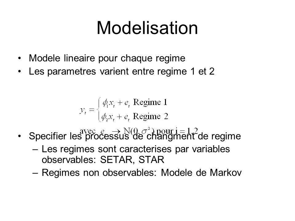 Modelisation Modele lineaire pour chaque regime Les parametres varient entre regime 1 et 2 Specifier les processus de changment de regime –Les regimes