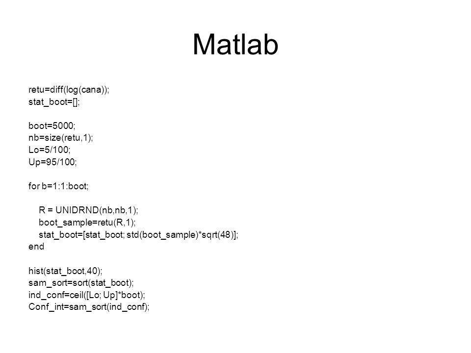 Matlab retu=diff(log(cana)); stat_boot=[]; boot=5000; nb=size(retu,1); Lo=5/100; Up=95/100; for b=1:1:boot; R = UNIDRND(nb,nb,1); boot_sample=retu(R,1); stat_boot=[stat_boot; std(boot_sample)*sqrt(48)]; end hist(stat_boot,40); sam_sort=sort(stat_boot); ind_conf=ceil([Lo; Up]*boot); Conf_int=sam_sort(ind_conf);