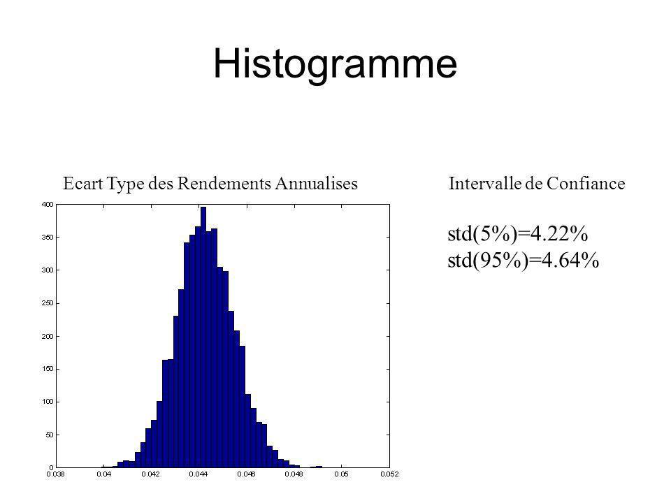 Histogramme Ecart Type des Rendements AnnualisesIntervalle de Confiance std(5%)=4.22% std(95%)=4.64%