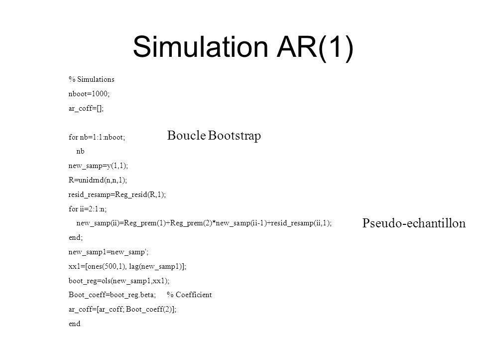 Simulation AR(1) % Simulations nboot=1000; ar_coff=[]; for nb=1:1:nboot; nb new_samp=y(1,1); R=unidrnd(n,n,1); resid_resamp=Reg_resid(R,1); for ii=2:1:n; new_samp(ii)=Reg_prem(1)+Reg_prem(2)*new_samp(ii-1)+resid_resamp(ii,1); end; new_samp1=new_samp ; xx1=[ones(500,1), lag(new_samp1)]; boot_reg=ols(new_samp1,xx1); Boot_coeff=boot_reg.beta; % Coefficient ar_coff=[ar_coff; Boot_coeff(2)]; end Boucle Bootstrap Pseudo-echantillon