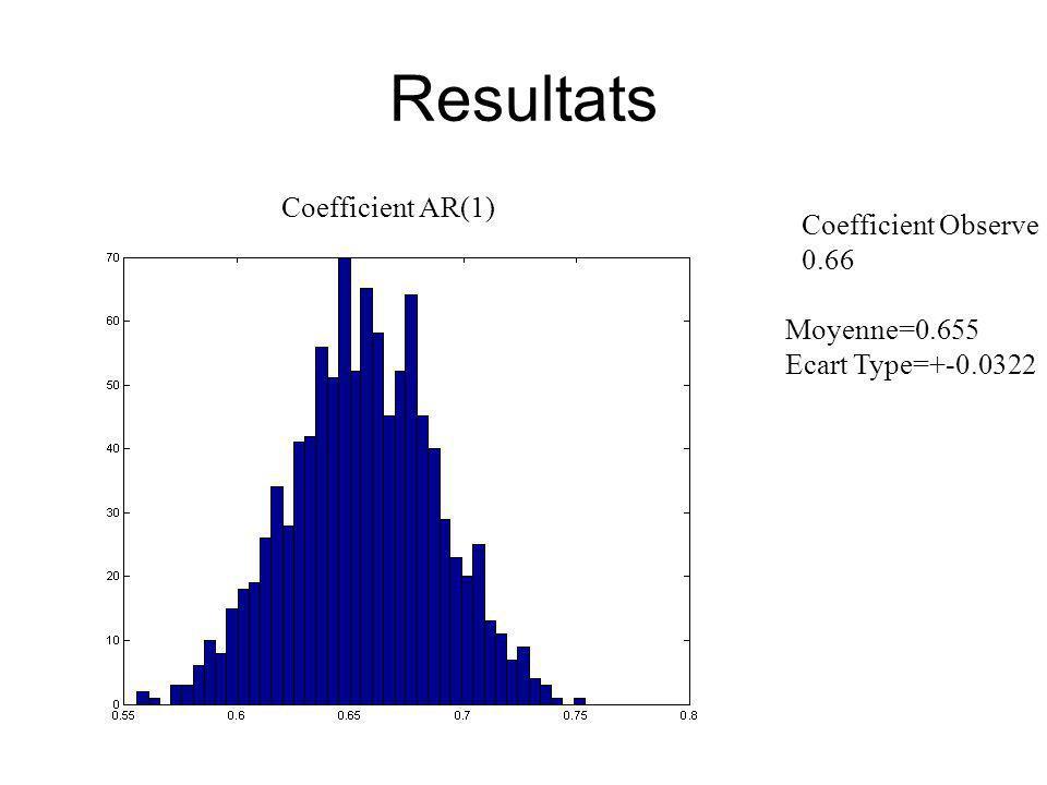 Resultats Coefficient AR(1) Moyenne=0.655 Ecart Type=+-0.0322 Coefficient Observe 0.66