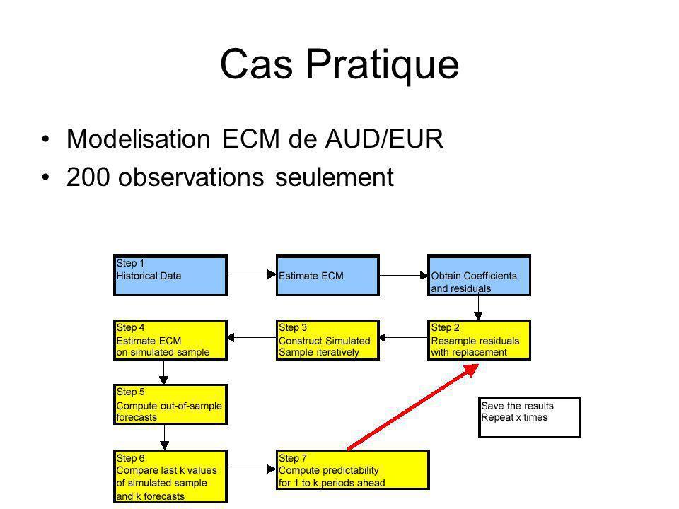 Cas Pratique Modelisation ECM de AUD/EUR 200 observations seulement