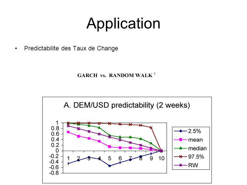 Predictabilite des Taux de Change