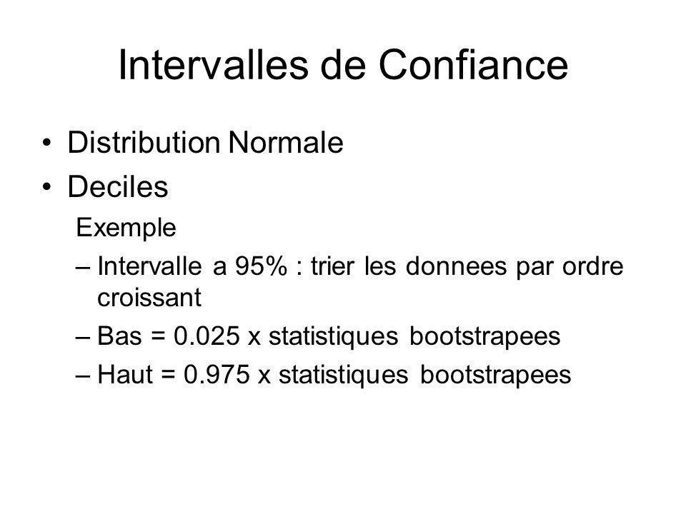 Intervalles de Confiance Distribution Normale Deciles Exemple –Intervalle a 95% : trier les donnees par ordre croissant –Bas = 0.025 x statistiques bootstrapees –Haut = 0.975 x statistiques bootstrapees