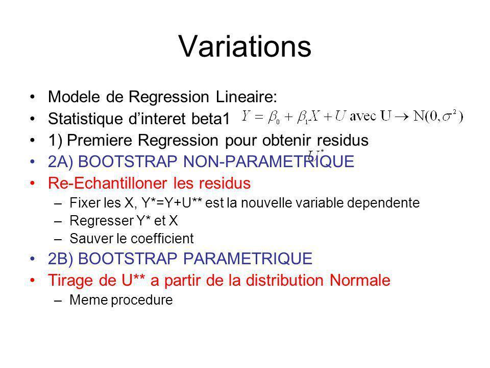 Variations Modele de Regression Lineaire: Statistique dinteret beta1 1) Premiere Regression pour obtenir residus 2A) BOOTSTRAP NON-PARAMETRIQUE Re-Echantilloner les residus –Fixer les X, Y*=Y+U** est la nouvelle variable dependente –Regresser Y* et X –Sauver le coefficient 2B) BOOTSTRAP PARAMETRIQUE Tirage de U** a partir de la distribution Normale –Meme procedure
