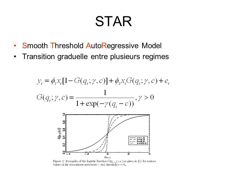 STAR Smooth Threshold AutoRegressive Model Transition graduelle entre plusieurs regimes
