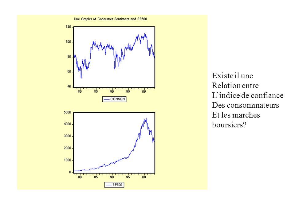 Existe il une Relation entre Lindice de confiance Des consommateurs Et les marches boursiers?