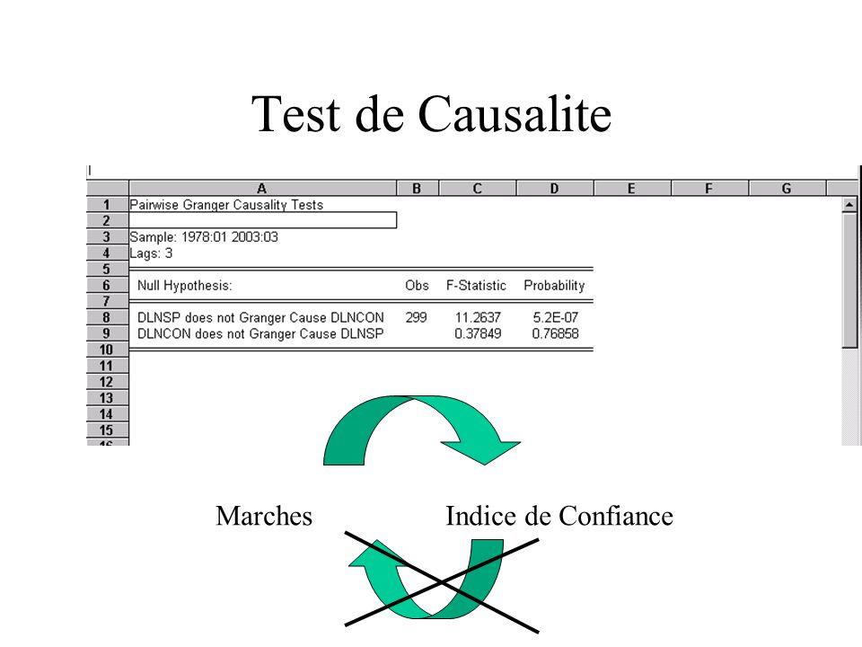Test de Causalite MarchesIndice de Confiance