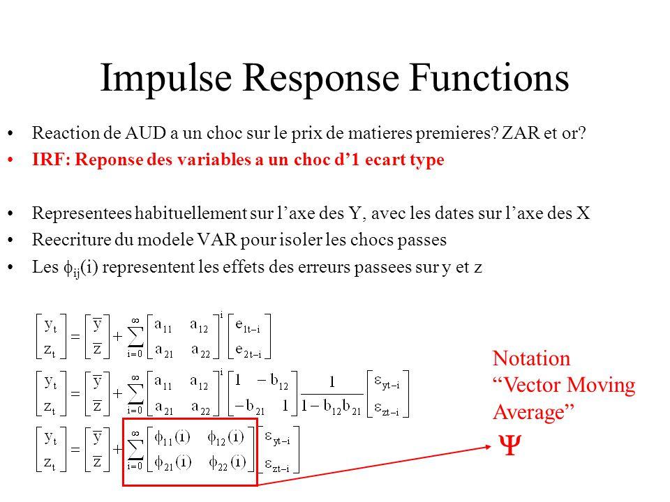 Impulse Response Functions Reaction de AUD a un choc sur le prix de matieres premieres? ZAR et or? IRF: Reponse des variables a un choc d1 ecart type