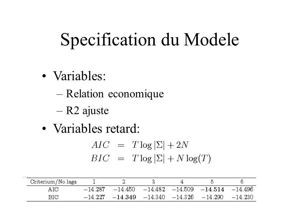 Specification du Modele Variables: –Relation economique –R2 ajuste Variables retard: