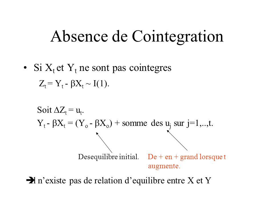 Absence de Cointegration Si X t et Y t ne sont pas cointegres Z t = Y t - X t ~ I(1). Soit Z t = u t. Y t - X t = (Y o - X o ) + somme des u j sur j=1