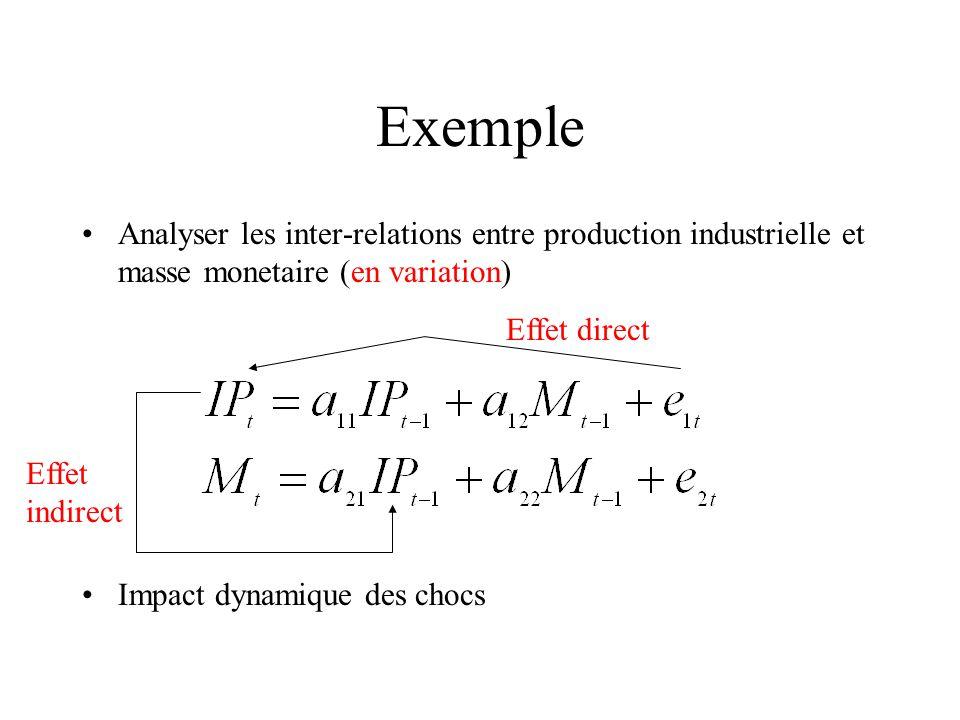 Exemple Analyser les inter-relations entre production industrielle et masse monetaire (en variation) Impact dynamique des chocs Effet direct Effet ind