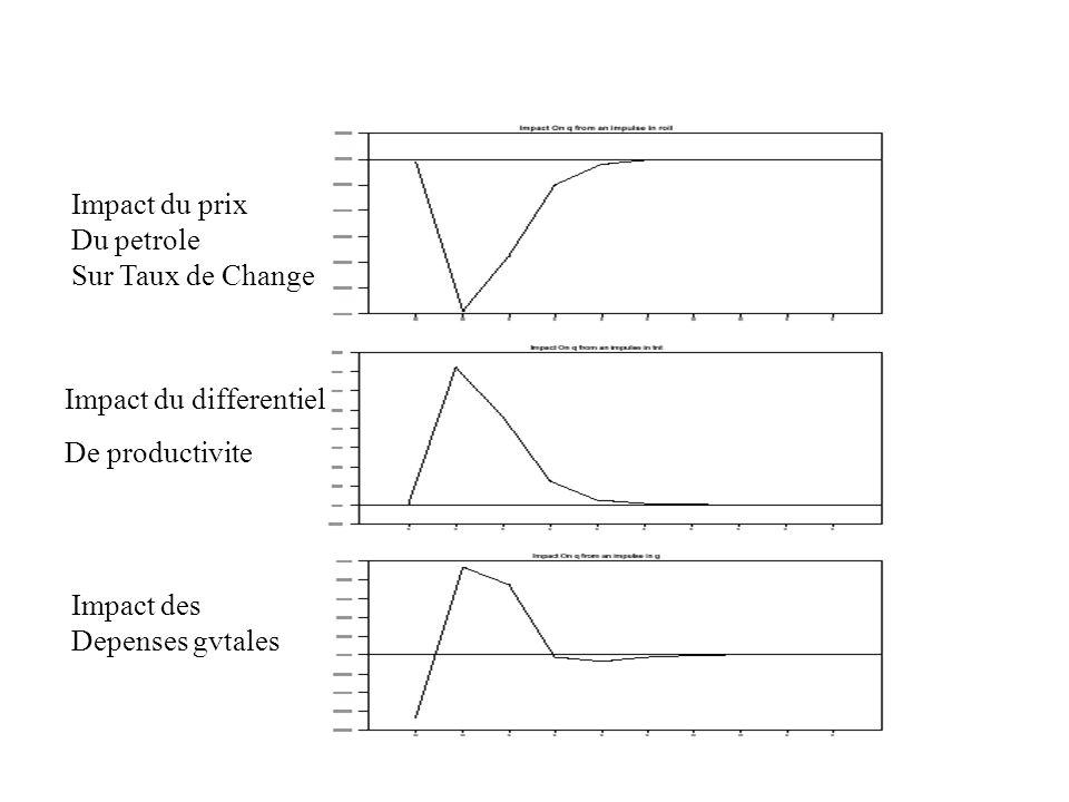 Impact du prix Du petrole Sur Taux de Change Impact du differentiel De productivite Impact des Depenses gvtales