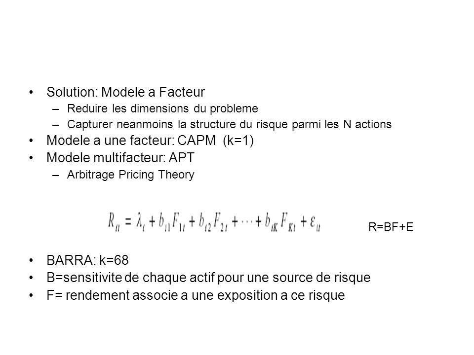 Solution: Modele a Facteur –Reduire les dimensions du probleme –Capturer neanmoins la structure du risque parmi les N actions Modele a une facteur: CA